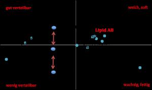 Sensoriklandkarte_Emollients