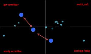 Sensoriklandkarte_Emulgatoren