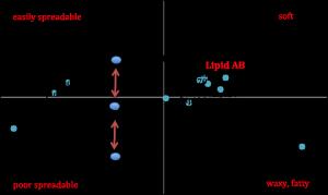 Sensory Profiling Lipids