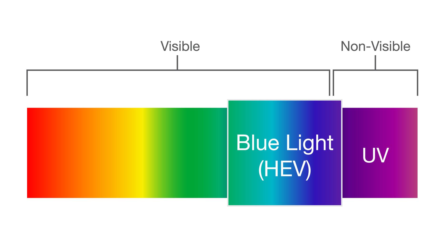 HEV light, blue light, lutein