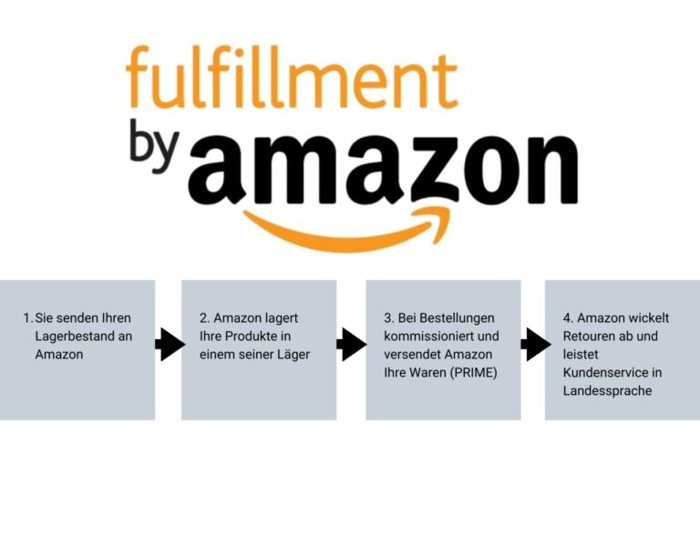 Fulfillment auf Amazon, FBA, Markenaufbau
